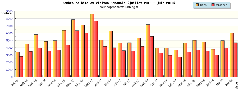 graph_year_current